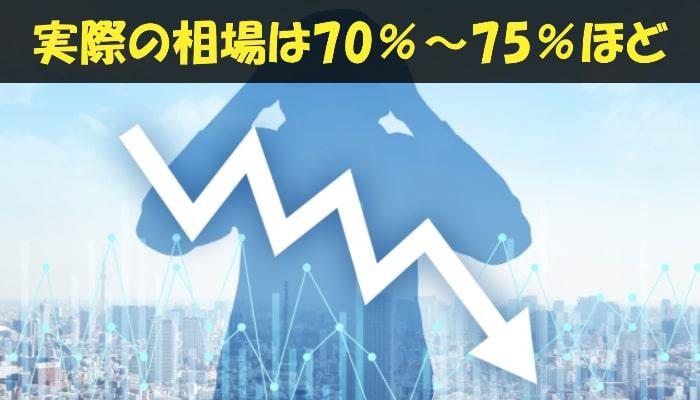 クレジットカード現金化の換金率相場は70%~75%