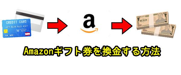 Amazonギフト券を換金する方法